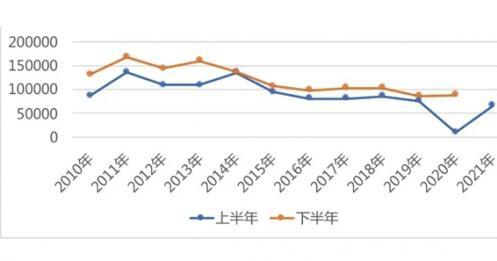 中国艺术品拍卖市场:半年盘点 期待拐点